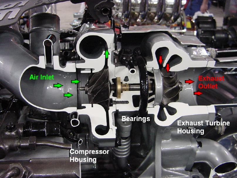 Turbocharger Troubleshooting J H Diesel Turbo Service Inc